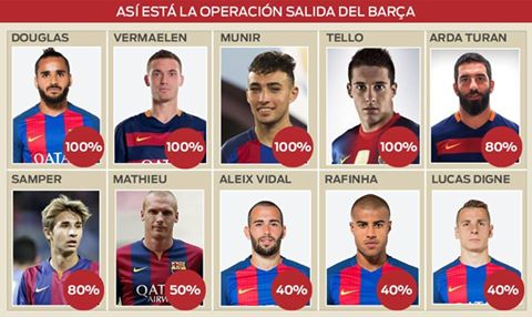 Photo of صحيفة سبورت تكشف عن مصير 10 لاعبين من برشلونة