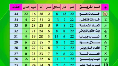 Photo of جدول ترتيب دورى الدرجة الممتازة بعد انتهاء الجولة الأخيرة