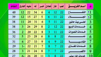 Photo of جدول ترتيب دورى الدرجة الأولى بعد انتهاء الجولة الأخيرة